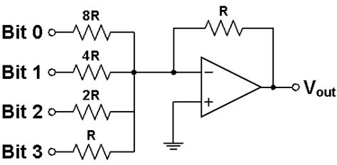 summing with resistors adc and dac