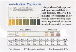 discharge color and meaning bacterial vaginosis card