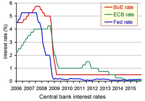 bank conversion rates us central bank exchange rates exchange rate lira