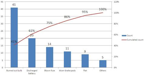 diagramme de pareto excel 2007 how to plot pareto chart in excel 2010 creating a pareto