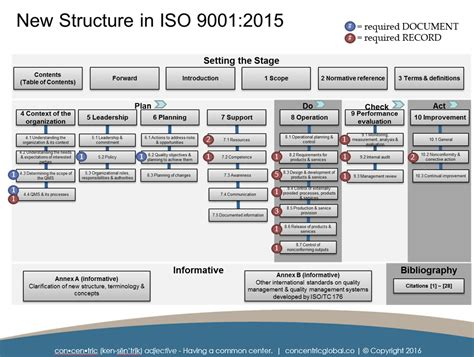 Iso 9001 2015 Documentation Requirements Concentric Global Iso Document Template