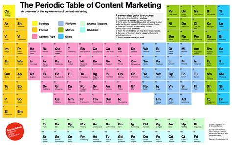 pattern classification table of contents marketing de contenu un tableau p 233 riodique 224 usages
