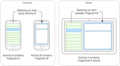 android fragment layout width android fragments restore state on orientation changed