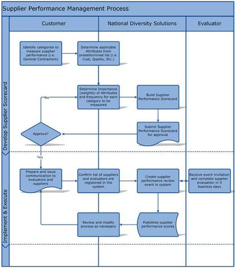 performance management process template supplier performance management process national