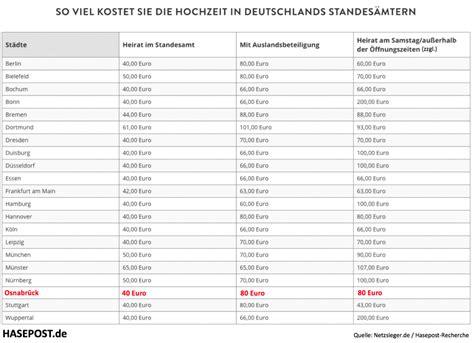 Hochzeit 70 Personen Kosten by Heiraten In Osnabr 252 Ck Ein Schn 228 Ppchen Hasepost De