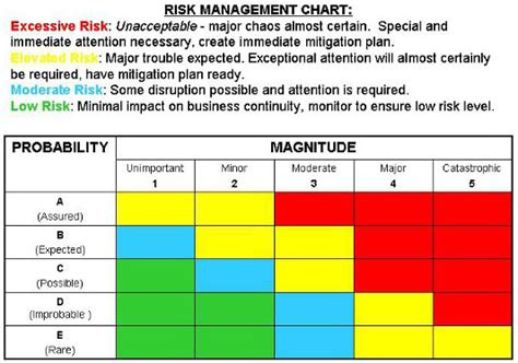 The What Why When And How Of Risk Management For Medical Device Manufacturers Device Risk Management Plan Template