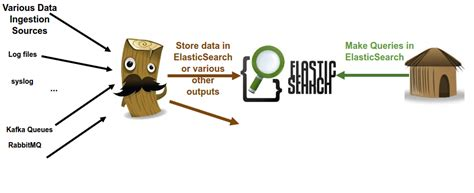 what is l stack java app monitoring with elk part i logstash and logback