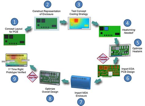 engineering workflow introducing flotherm 174 xt mentor graphics
