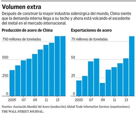 Motor Trade La Union by China Inunda El Mundo Con Acero Barato Wsj
