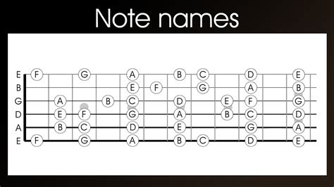 learn guitar notes guitar note names learn the names of the notes on a
