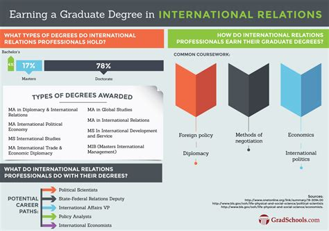 Distance Mba In International Relations hybrid masters in international relations programs