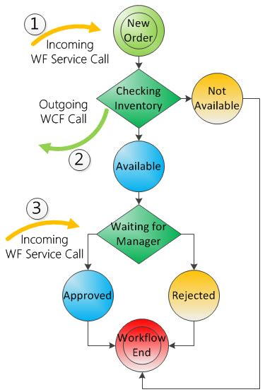web application workflow diagram working with workflow services webapps