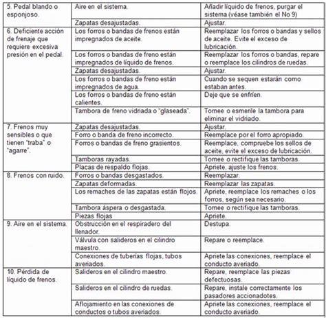 tabla de fallas sistemas electromecnicos sistema de frenos hidr 225 ulico p 225 gina 2 monografias com