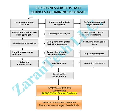sap grc tutorial pdf sap grc 10 0 pdf downlodable torrents