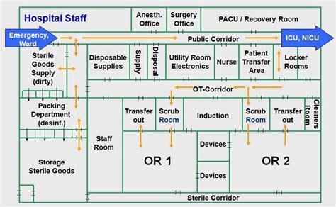 hospital concept  design built  operating theatres