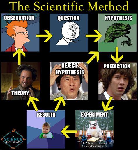Science Meme - steps of the scientific method