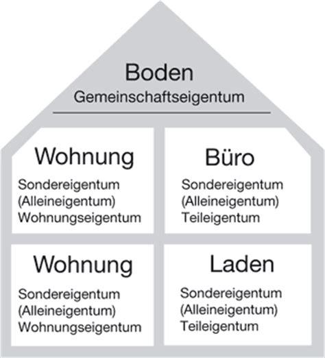 wohnung nutzfläche definition immobilien fachwissen a bis z lexikon
