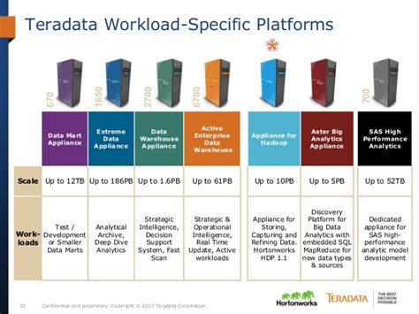 hadoop and the data warehouse when to use which