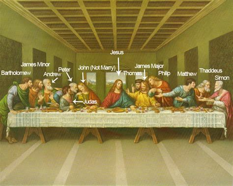 the last supper with names of apostles labelled free hd