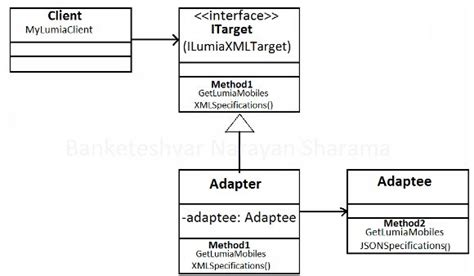 adapter pattern in objective c adapter design pattern javatpoint adapter