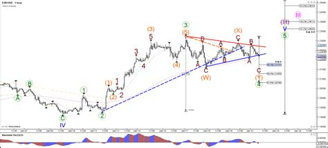 triangle pattern in uptrend eur usd is building a sideways retracement admiral markets