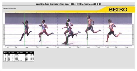 competition 2014 results 800 metres result iaaf world indoor chionships 2014