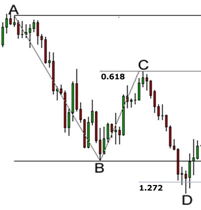 abcd pattern babypips 3 steps to trading harmonic price patterns babypips com
