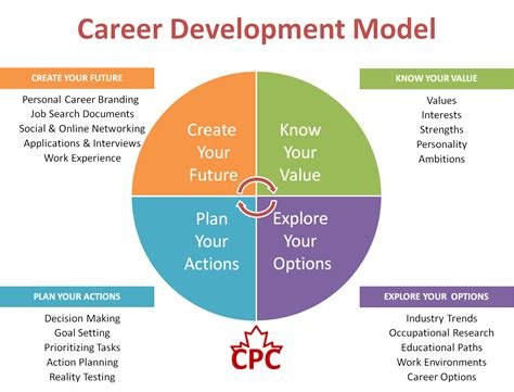 humanitarian work psychology and the global development agenda studies and interventions books career development model www dodgen co careerguidance