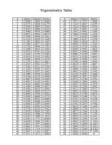 downloadable trig table pdf