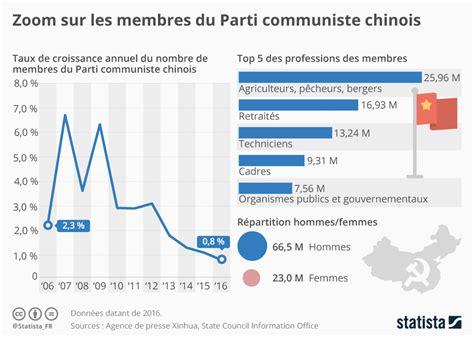 si鑒e du parti communiste graphique zoom sur les membres du parti communiste