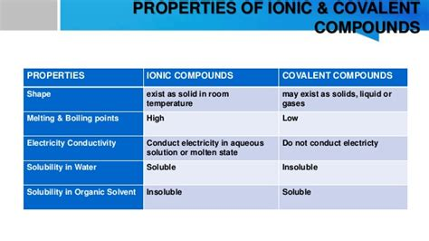 lesson plan properties and bonding of ionic compounds by msrazz