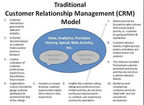 Customer Relationship Management Letter Sle J W Marriott Stevenjeffes Social Media Marketing Crm Corporate Innovation