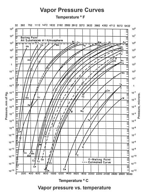 Partial Vacuum Pressure Partial Pressure Brazing