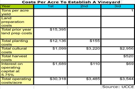 how many sections are on a 2012 hcs compliant sds costs published for napa grapegrowers wines vines