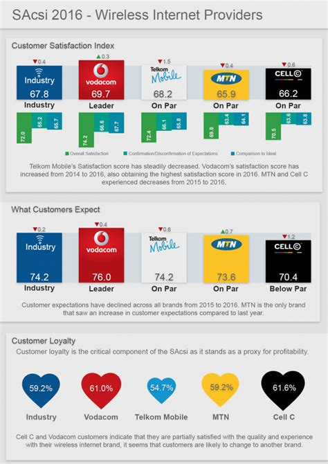 mobile broadband service providers best and worst mobile data service providers in south africa