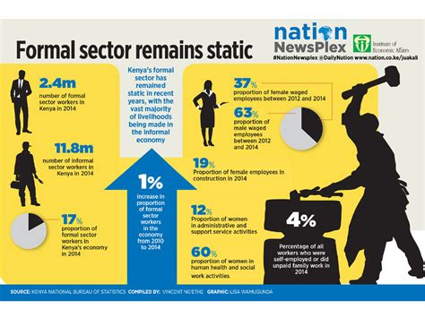 Formal Informal Sector Credit Formal Sector Growth Report Shows Daily Nation