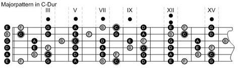 pattern a c e g gitarre die major patterns wikibooks sammlung freier