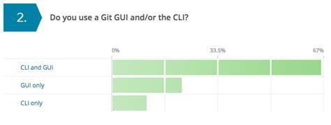 git tutorial single developer top 9 git trends