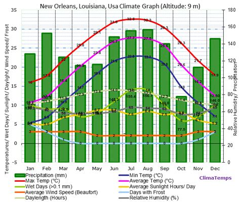 louisiana biome map new orleans louisiana climate new orleans louisiana