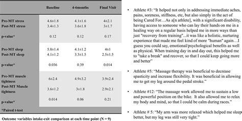 recover quicker train harder  increase flexibility