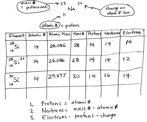 atomic structure diagram worksheet atomic structure notes for worksheet std 1