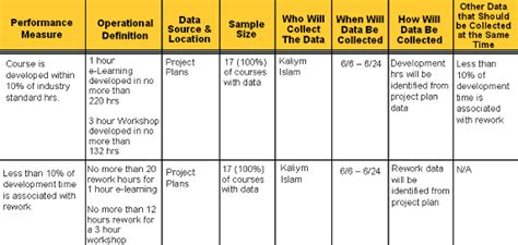 data collection plan template personal development centre a place go for all things
