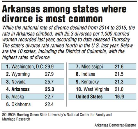 divorce rate 2016 arkansas 4th in nation in rate of divorces 2015 data show