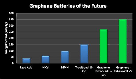 supercapacitors storage capacity investing in graphene