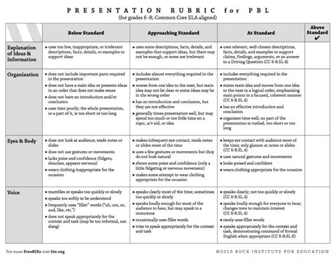oral presentation rubric high school best agenda templates
