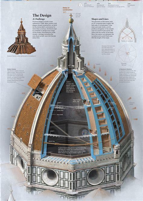 cupola di santa fiore il rinascimento parte prima