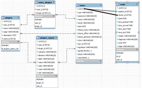 Relational Table by Mysql Sync Relational Database Stack Overflow