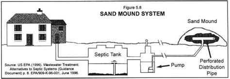 mound system diagram sump and septic replacementsin western pa