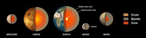 pianeti interni i pianeti superiori wikiversit 224