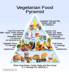 healthy vegetarian cooking and the food pyramid per palermo